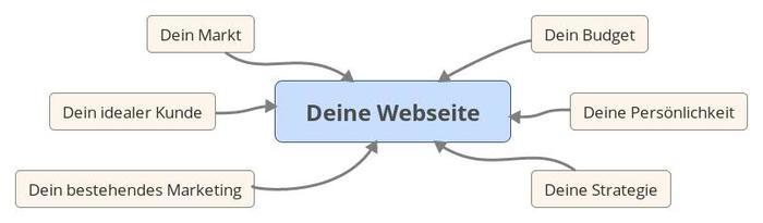 Webdesign Esslingen - Deine Webseite