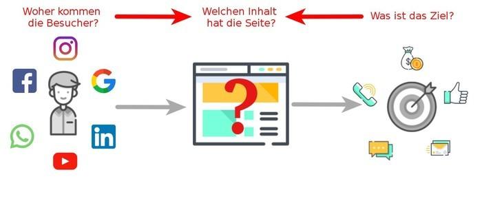 Webdesign Esslingen - Kontext der Webseite