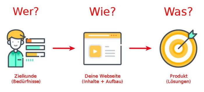Webdesign Esslingen - Perfekte Webseite wer wie was